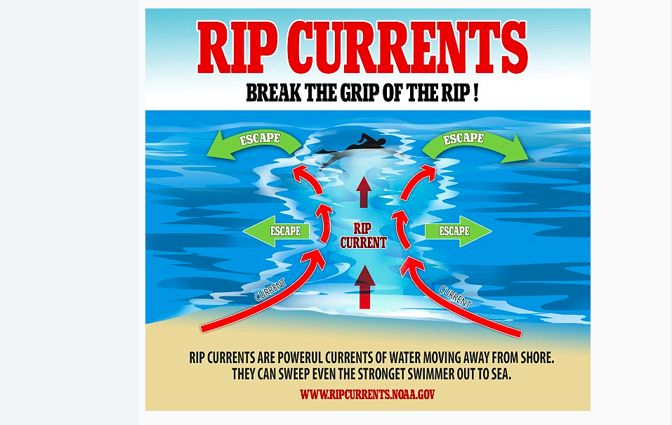 graphic showing how to get out of a rip current - swim to the side